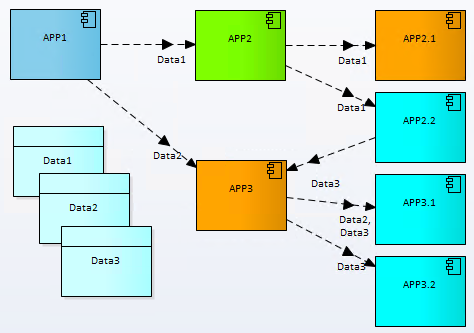 application data flows architecture Archimate Prolaborate 3.2 Sparx
